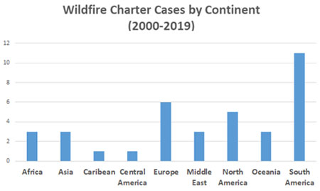 Wildfire cases by continent